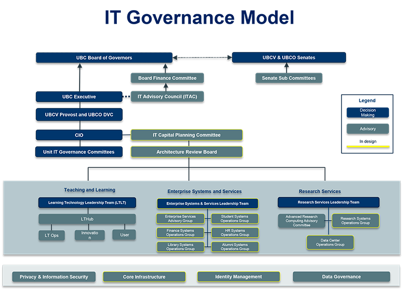 It Governance Office Of The Cio